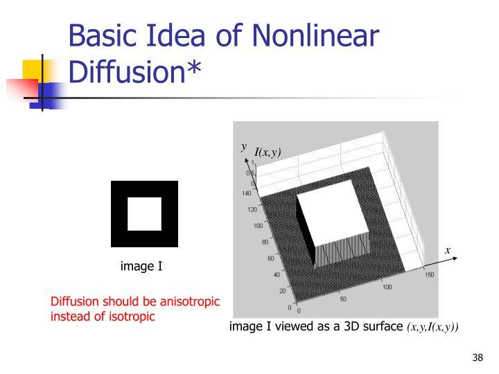 Basic Idea of Nonlinear Diffusion*