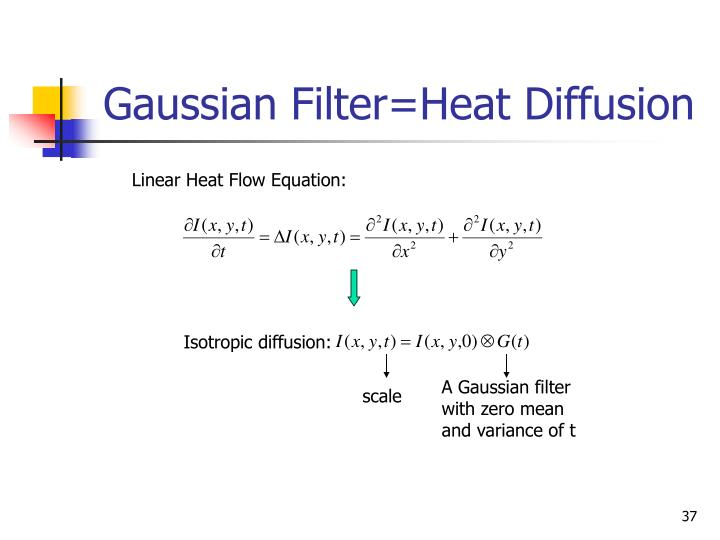 Gaussian Filter=Heat Diffusion