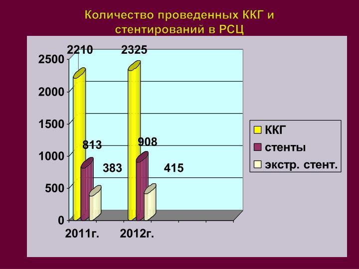 Количество проведенных ККГ и