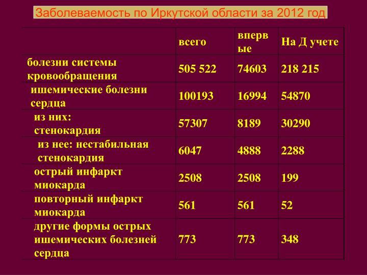 Заболеваемость по Иркутской области за 2012 год