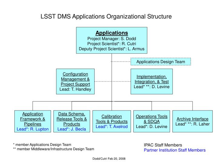 Lsst dms applications organizational structure
