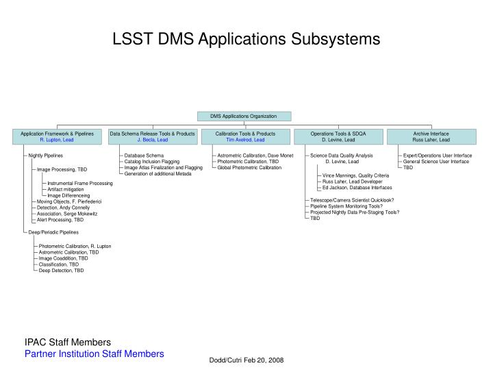 Lsst dms applications subsystems