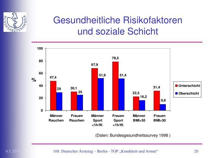 Gesundheitliche Risikofaktoren
