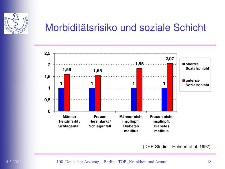 Morbiditätsrisiko und soziale Schicht