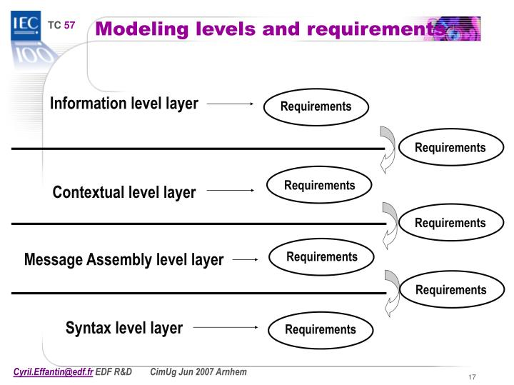 Modeling levels and requirements
