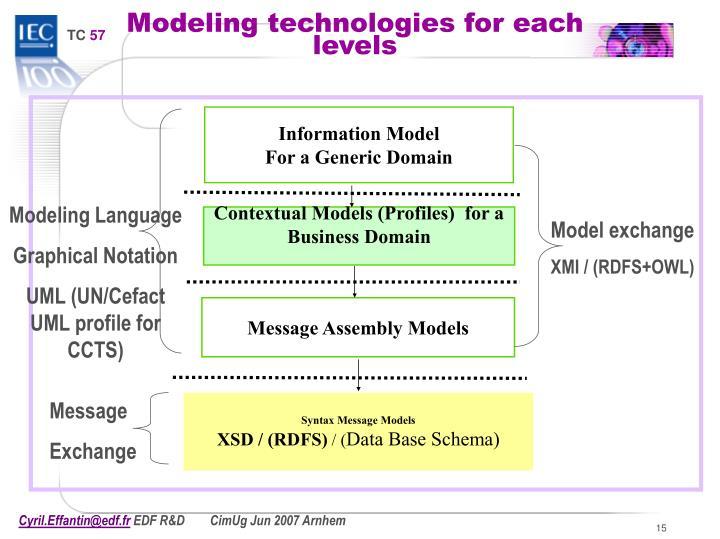 Modeling Language