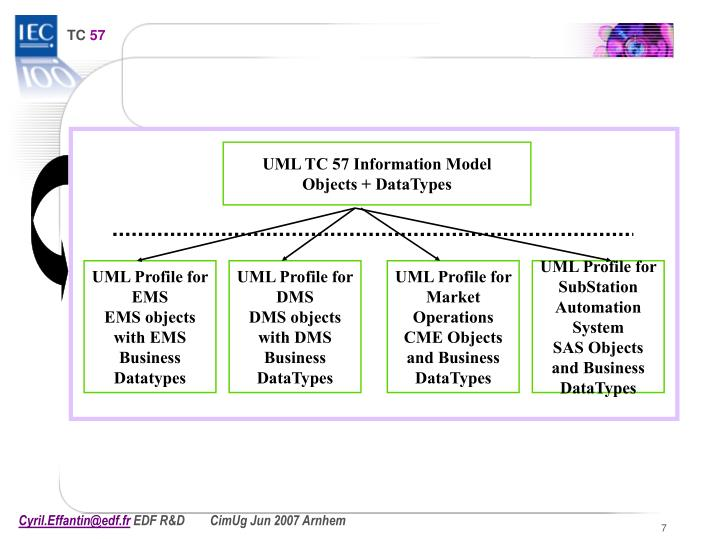 UML TC 57 Information Model