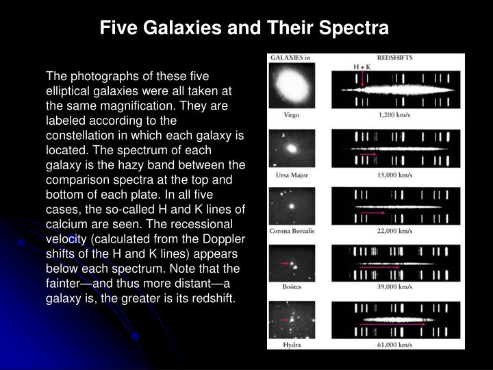 Five Galaxies and Their Spectra