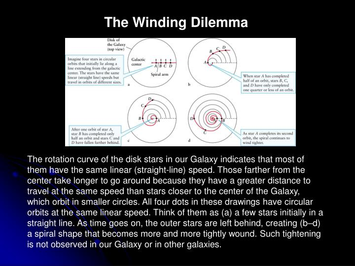 The Winding Dilemma