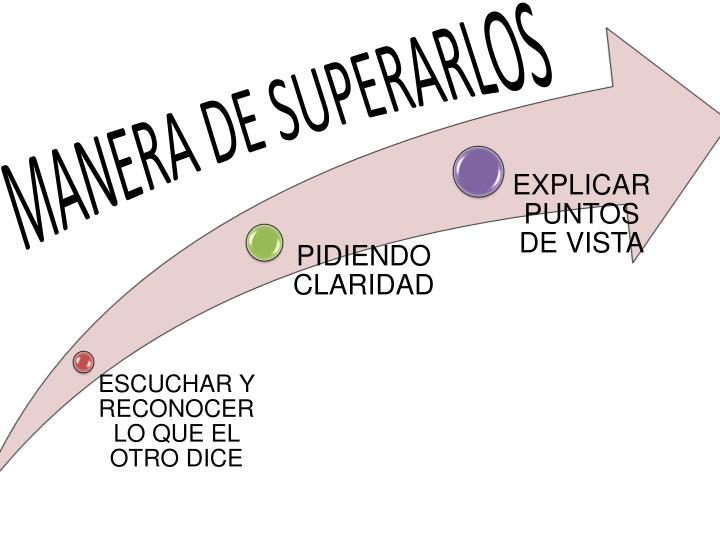 MANERA DE SUPERARLOS