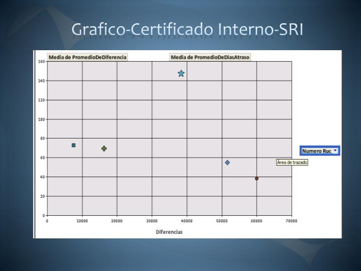 Grafico-Certificado Interno-SRI