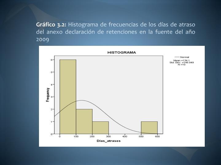 Gráfico 3.2: