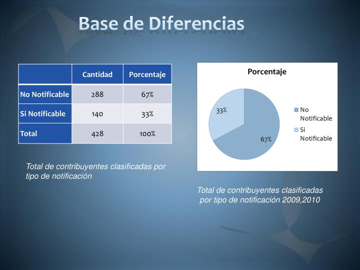 Base de Diferencias