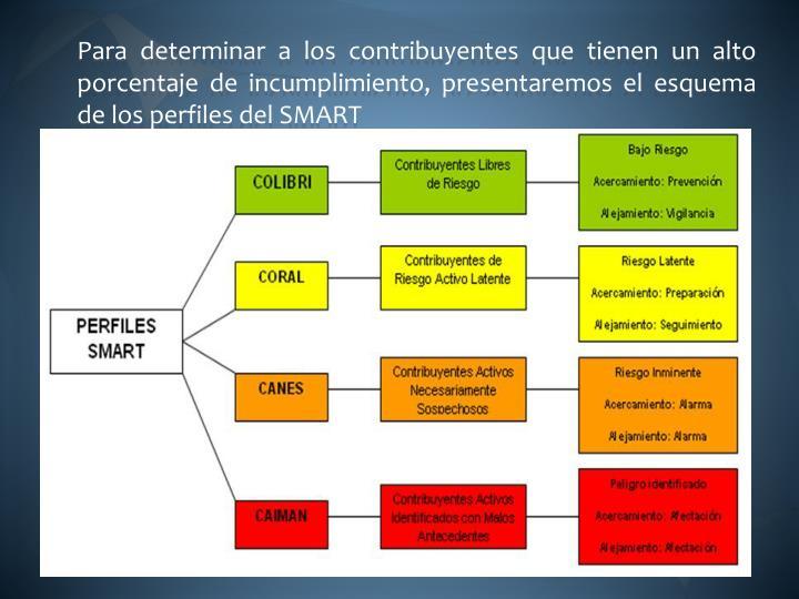 Para determinar a los contribuyentes que tienen un alto porcentaje de incumplimiento, presentaremos el esquema de los perfiles del SMART