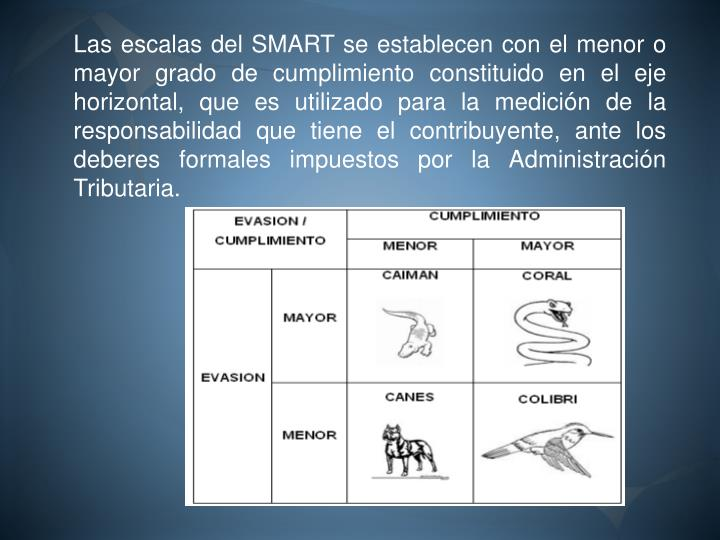 Las escalas del SMART se establecen con el menor o mayor grado de cumplimiento constituido en el eje horizontal, que es utilizado para la medición de la responsabilidad que tiene el contribuyente, ante los deberes formales impuestos por la Administración Tributaria.
