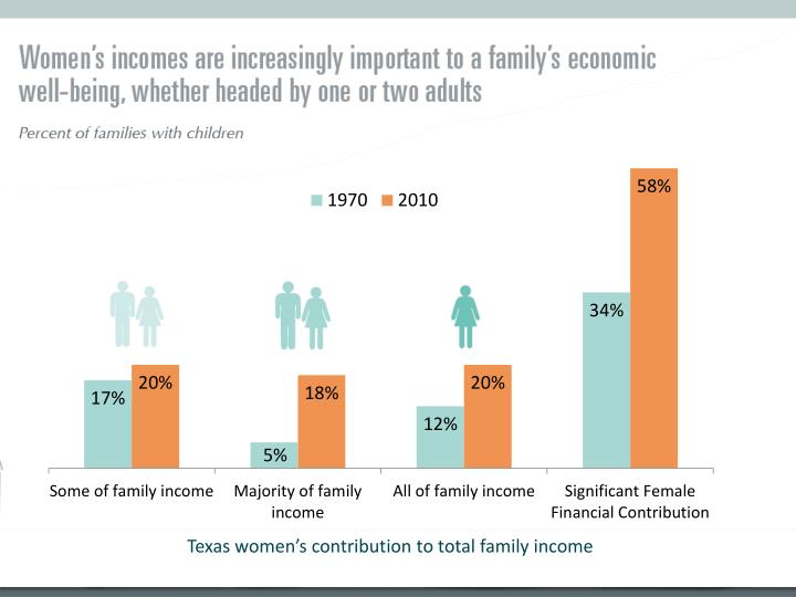 Texas women's contribution to total family income
