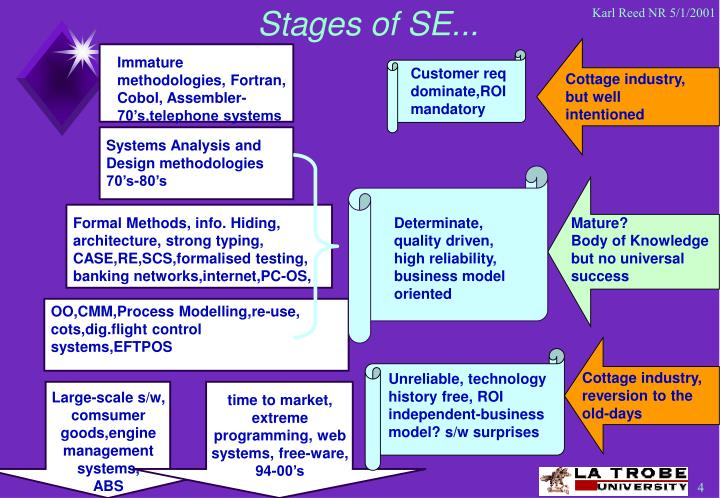 Stages of SE...