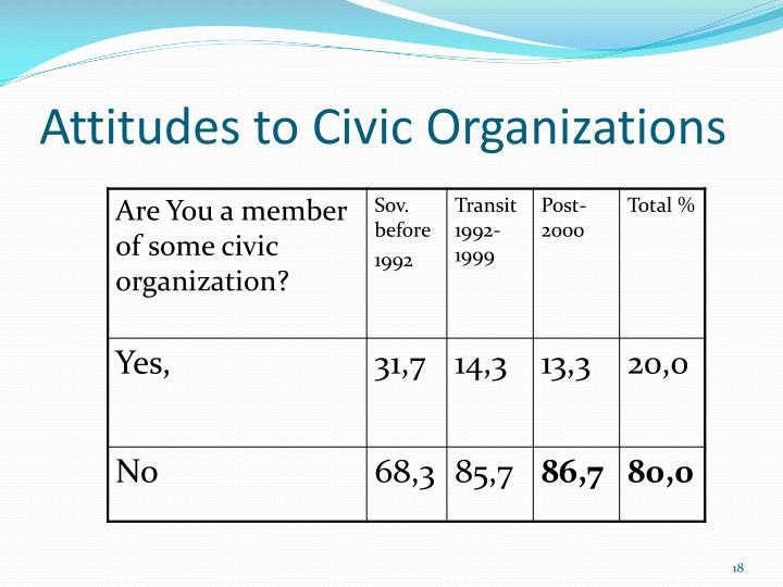Attitudes to Civic Organizations