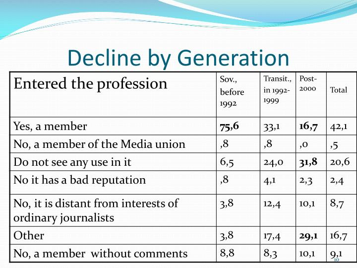 Decline by Generation