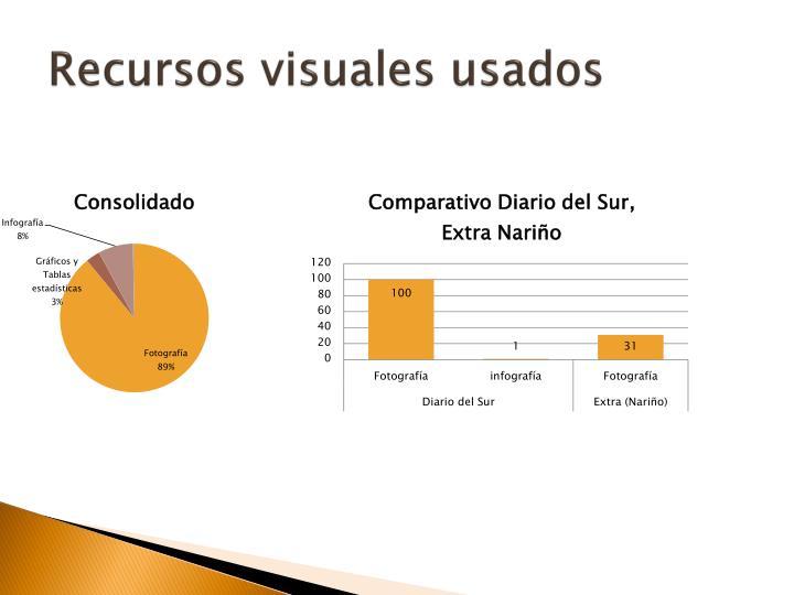 Recursos visuales usados