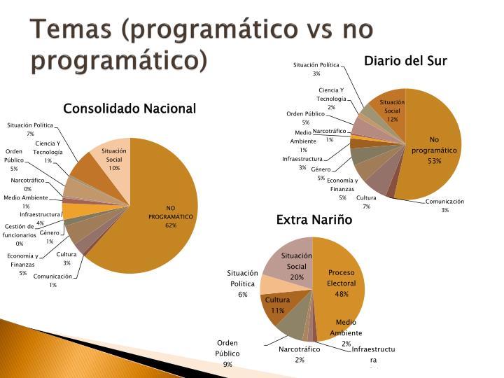 Temas (programático vs no programático)