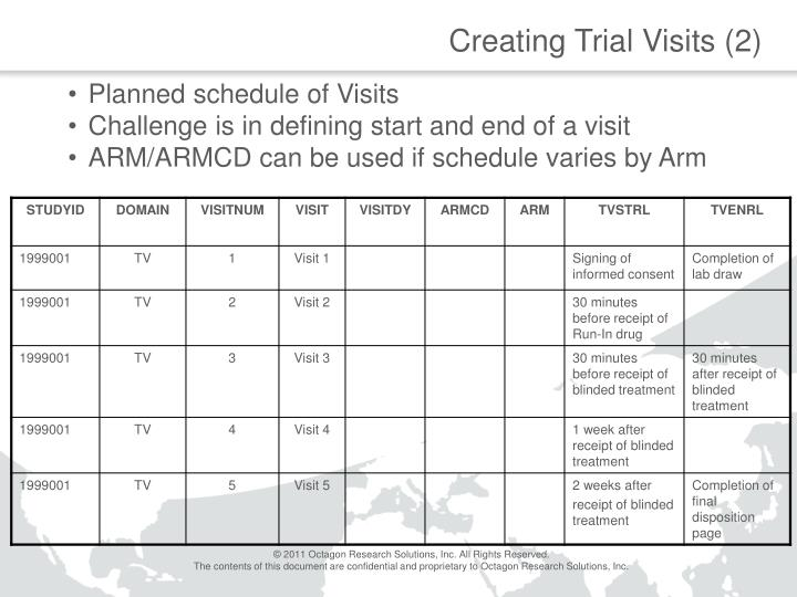 Creating Trial Visits (2)