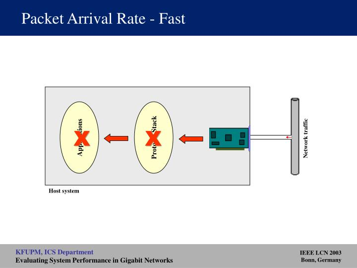 Packet Arrival Rate - Fast