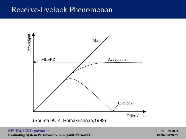 Receive-livelock Phenomenon