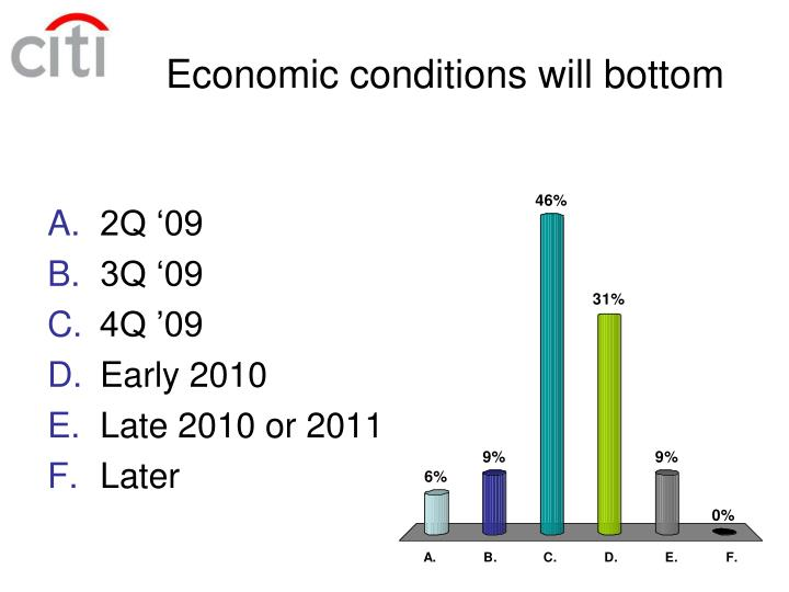 Economic conditions will bottom