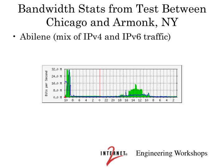 Bandwidth Stats from Test Between Chicago and Armonk, NY