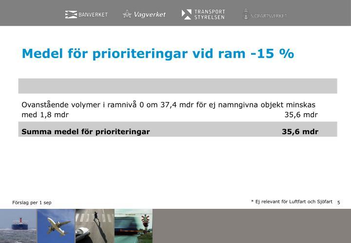 Medel för prioriteringar vid ram -15 %