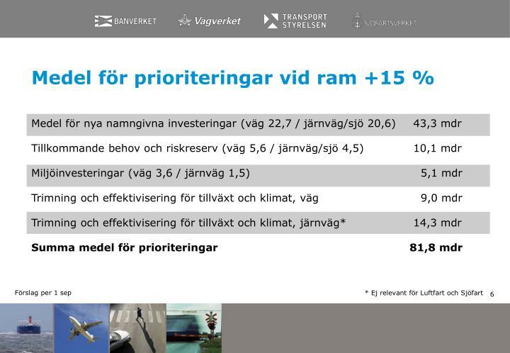 Medel för prioriteringar vid ram +15 %