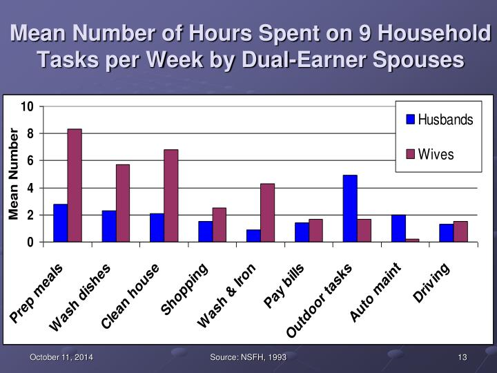 Mean Number of Hours Spent on 9 Household Tasks per Week by Dual-Earner Spouses