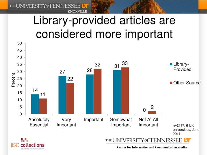 Library-provided articles are considered more important
