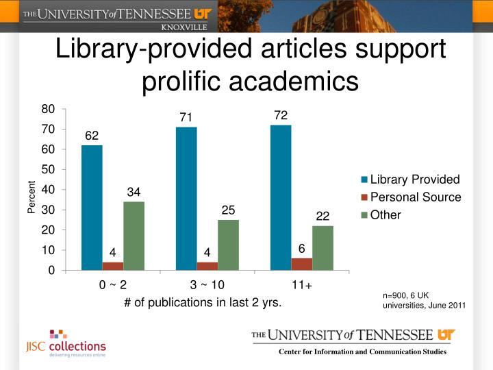 Library-provided articles support prolific academics