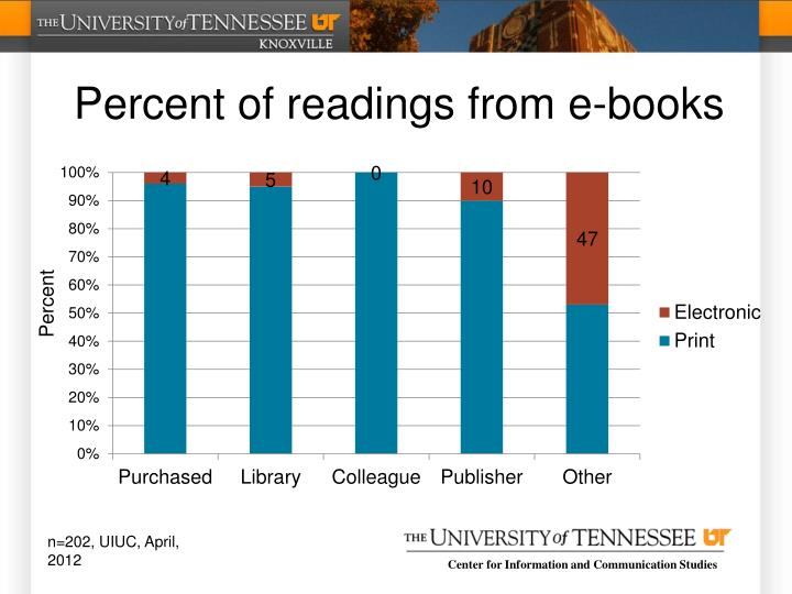 Percent of readings from e-books