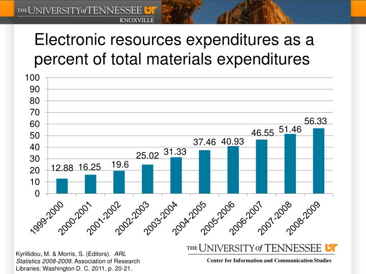 Electronic resources expenditures as a percent of total materials expenditures