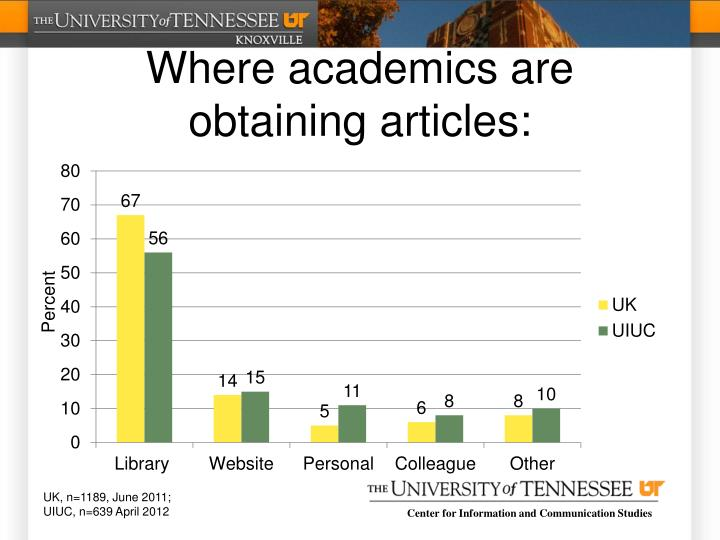 Where academics are obtaining articles:
