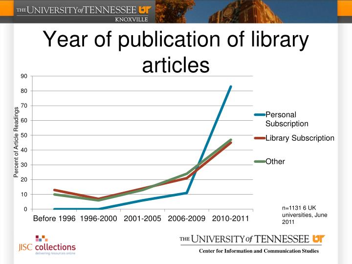 Year of publication of library articles