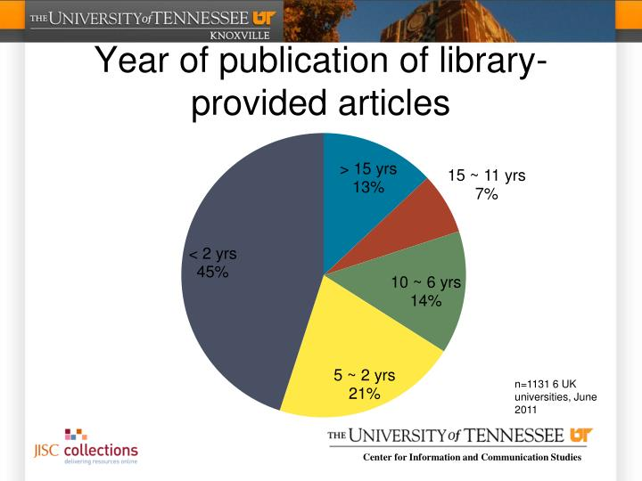 Year of publication of library-provided articles