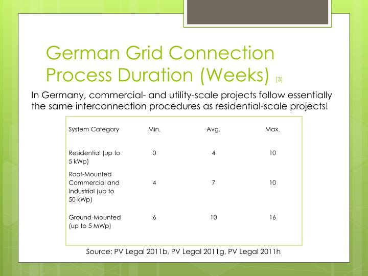 German Grid Connection Process Duration (Weeks