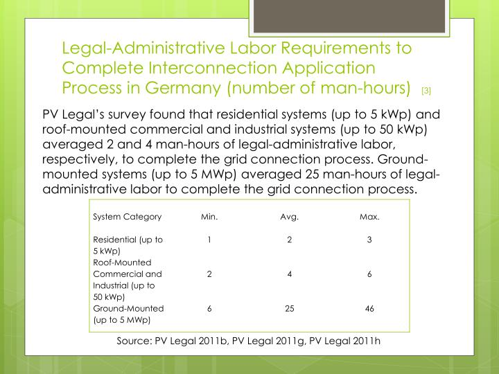 Legal-Administrative Labor Requirements to Complete Interconnection Application Process in Germany (number of