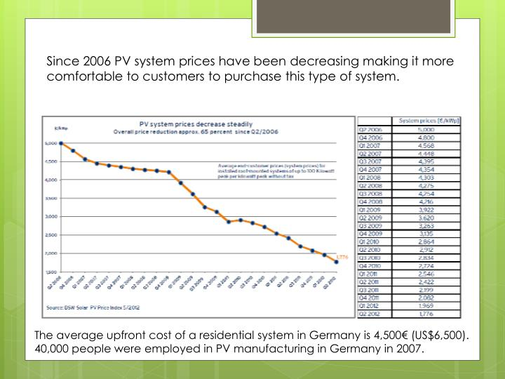 Since 2006 PV system prices have been decreasing making it more