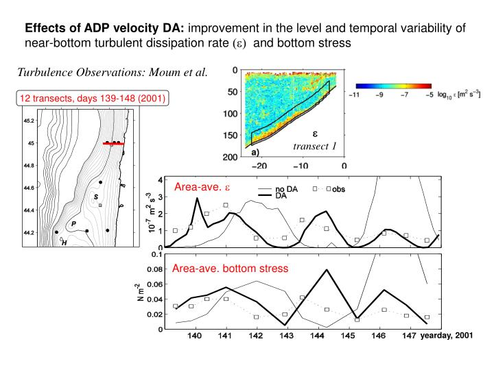 Effects of ADP velocity DA: