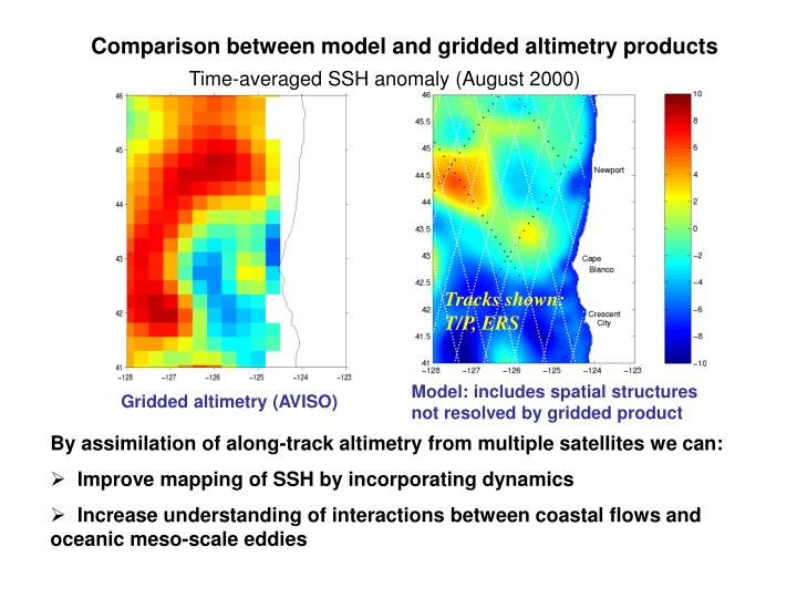 Comparison between model and gridded altimetry products