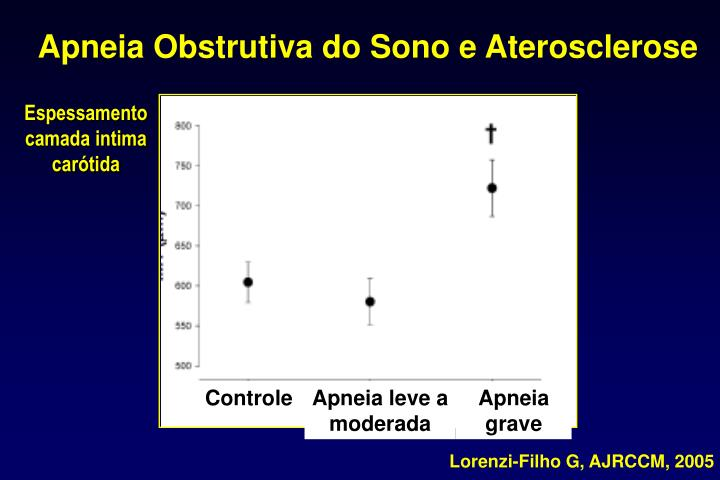 Apneia Obstrutiva do Sono e Aterosclerose