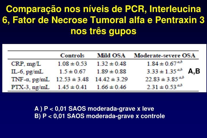 Comparao nos nveis de PCR, Interleucina 6, Fator de Necrose Tumoral alfa e Pentraxin 3 nos trs gupos