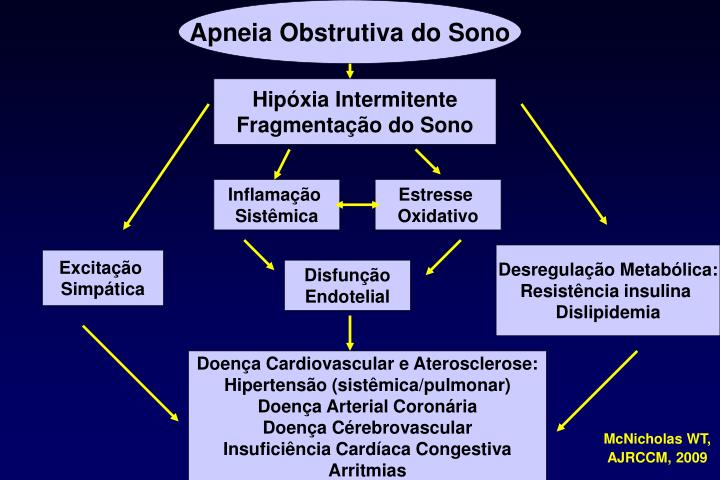 Apneia Obstrutiva do Sono