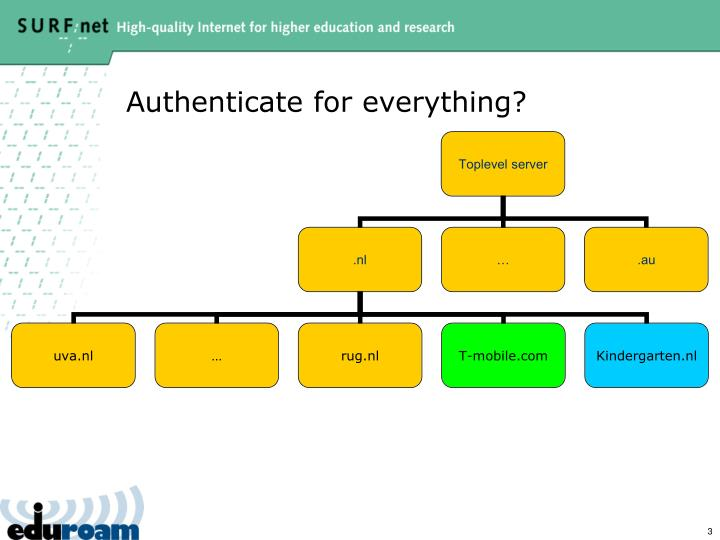 Authenticate for everything?