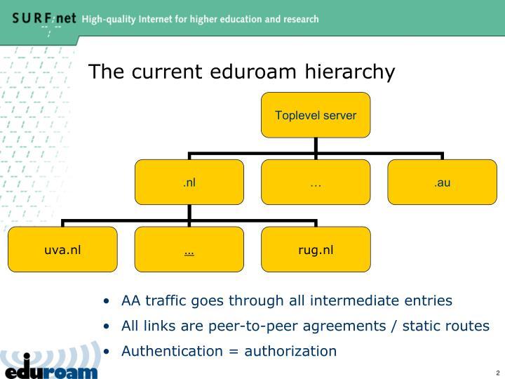 The current eduroam hierarchy